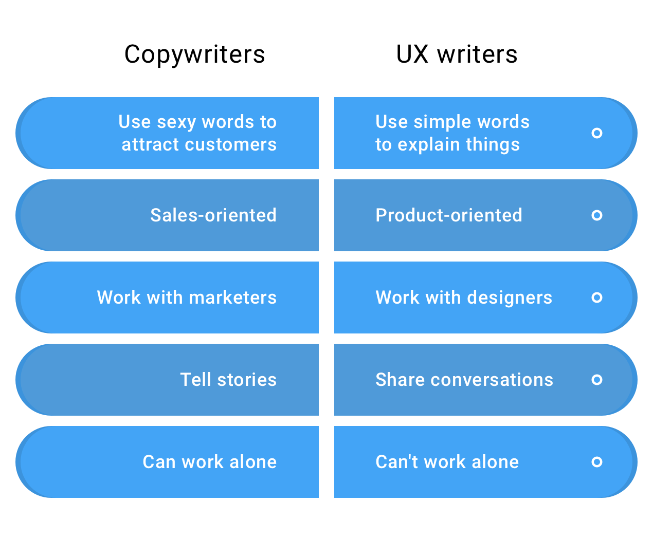 Infographic showing the differences between copywriting and UX writing