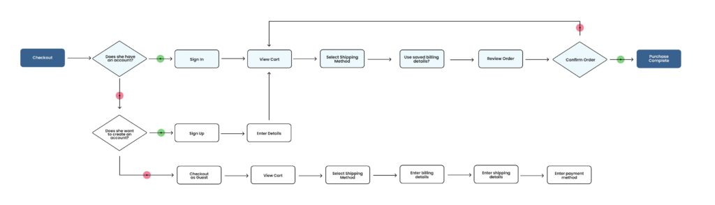 Sample of a user flow diagram